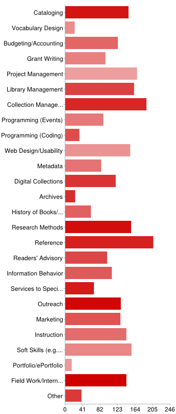 Stats and Graphs: What Should Potential Hires Learn in Library School? (4/6)