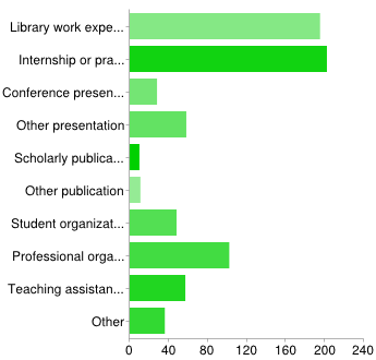 Stats and Graphs: What Should Potential Hires Learn in Library School? (6/6)