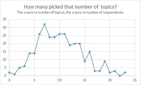number of topics